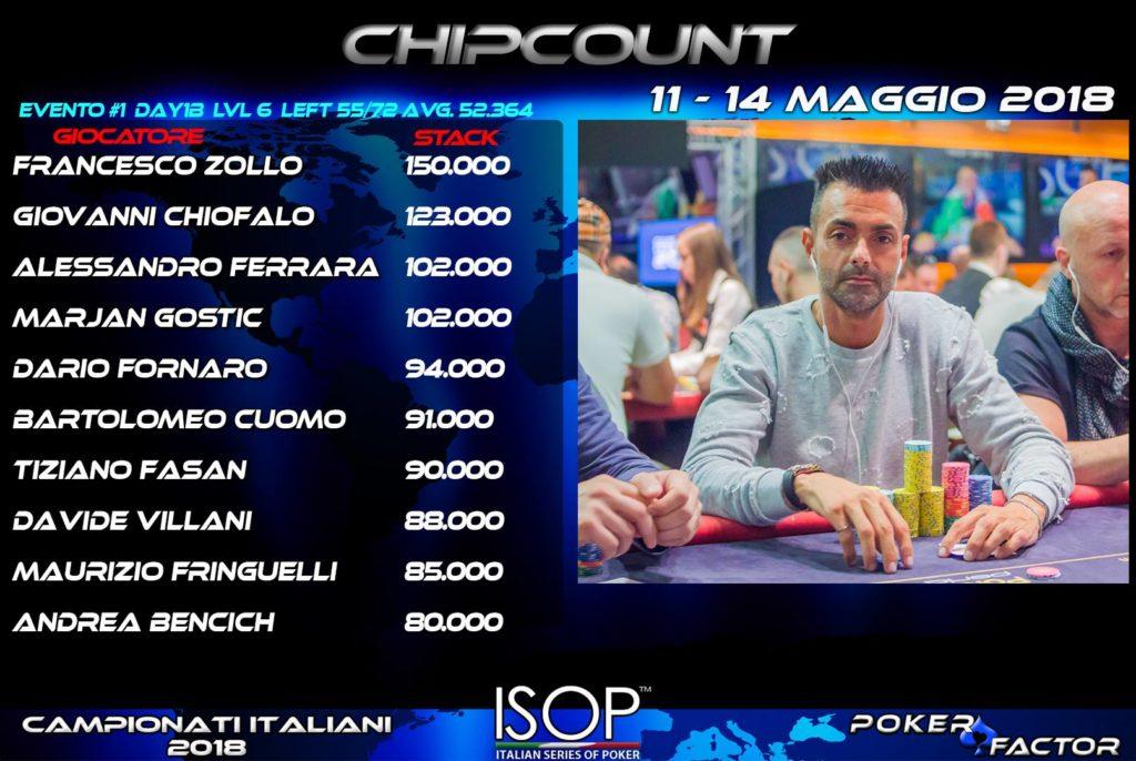 isop campionati italiani poker POY nova gorica