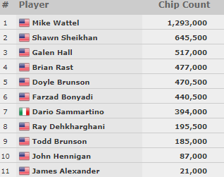 chipcount evento 23 wsop