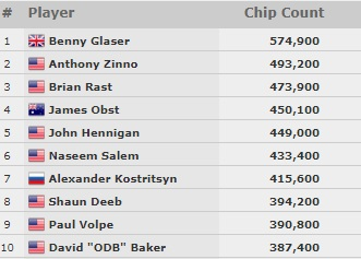count 33 day1 wsop