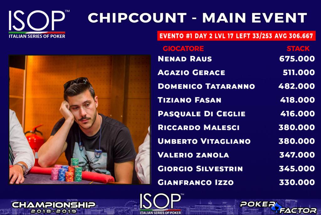 CHIPCOUNT2018 isop championship 2018/2019