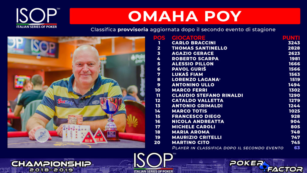 ISOP Classifiche Omaha PLayer of the year
