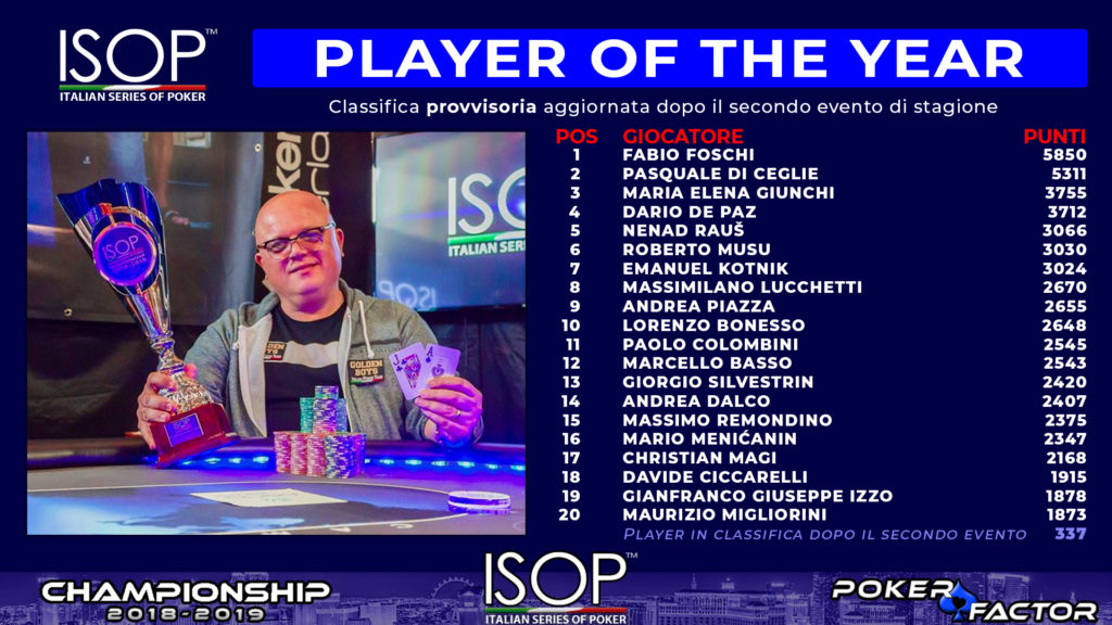 Classifiche ISOP Player of the year