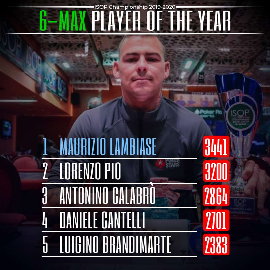 Player Of the Year 2020 6Max Maurizio Lambiase
