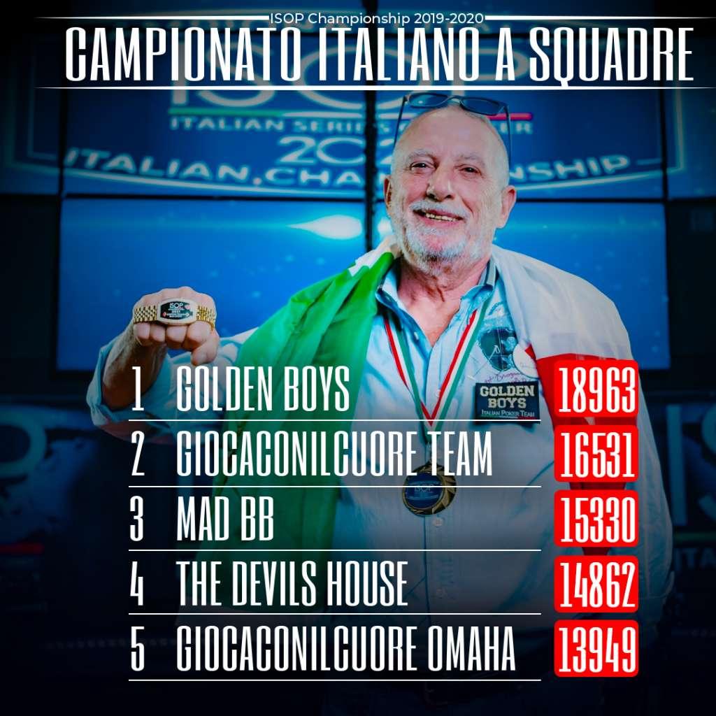 Player Of the Year 2020 Campionato Italiano Squadre Golden Boys