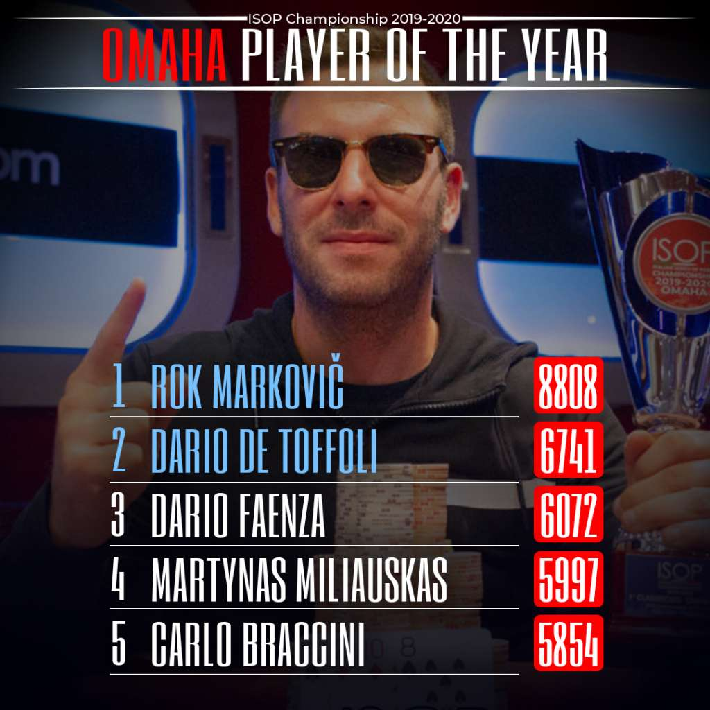 Player Of the Year 2020 Omaha Rok MArkovic